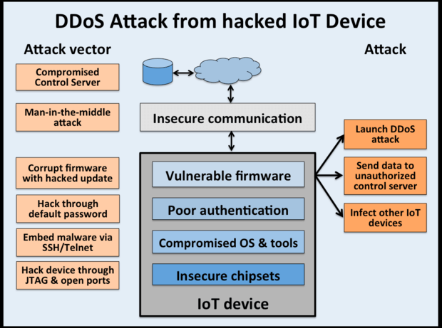 Image result for IoT and default credentials