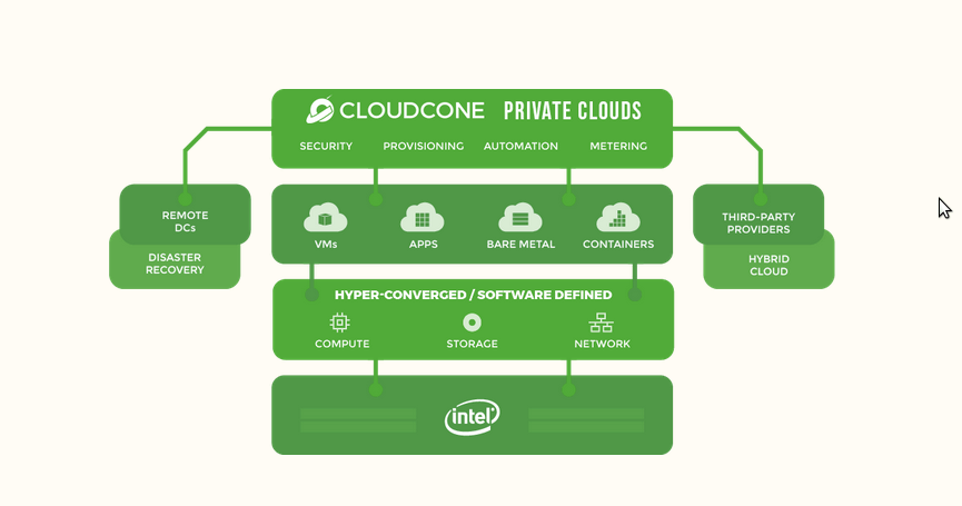 CloudCone Private Cloud Platform