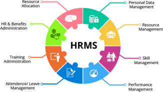Features that your HRMS Absolutely Needs to Have