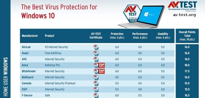 Best Total Security 2017 Windows 10