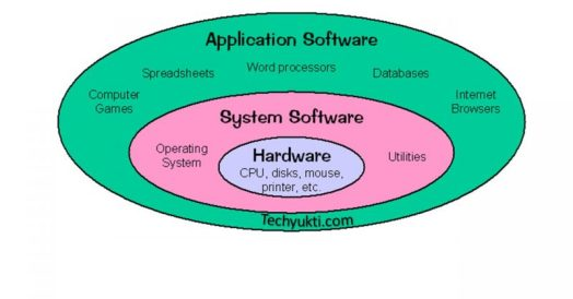 System vs Application Software Infographic