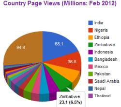binu-pageviews-countries