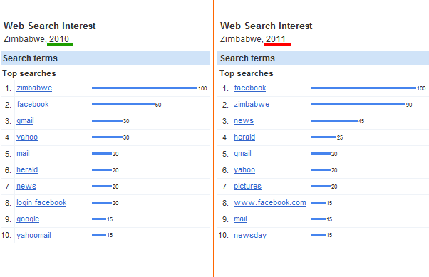 Google Zimbabwe Insights for Search 2010 vs 2011