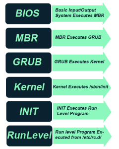 Linux Boot Loader Process