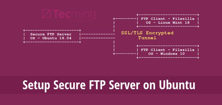 Setting Up A Secure Ftp Server Using Ssl Tls On Ubuntu