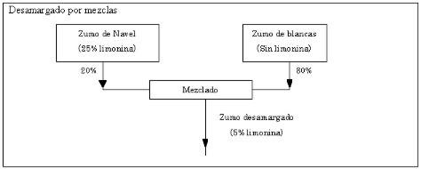 Mezcla con zumos de variedades blancas (salustiana y valencia late) que no contienen limonina.