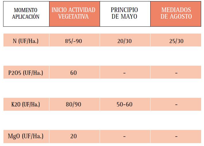 factores de calidad necesarios para obtener Caqui de alta calidad.