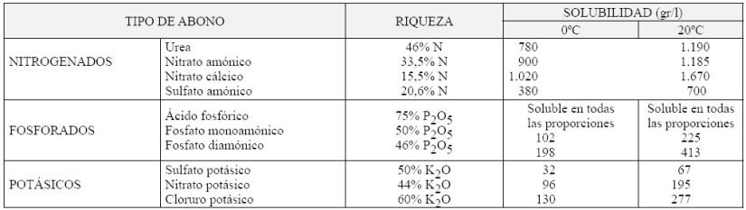 Produccion integrada citricos PRINCIPALES ABONOS NITROGENADOS SOLUBLES UTILIZADOS EN FERTIRRIGACION EN CITRICOS