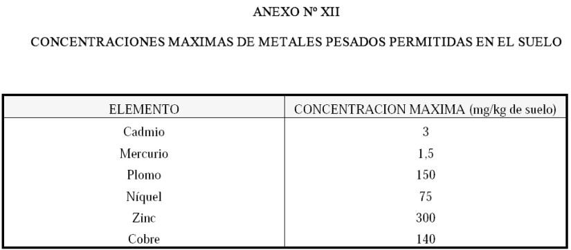 Produccion integrada de olivo CONCENTRACIONES MAXIMAS DE METALES PESADOS PERMITIDAS EN EL SUELO
