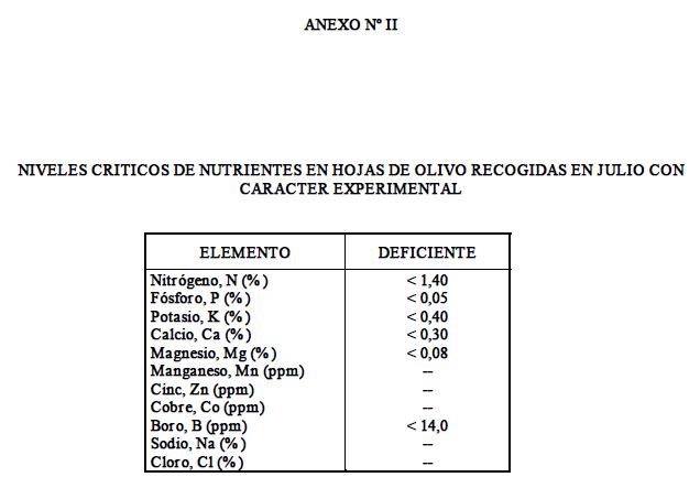 Produccion integrada de olivo NIVELES CRITICOS DE NUTRIENTES EN HOJAS DE OLIVO RECOGIDAS EN JULIO CON CARACTER EXPERIMENTAL
