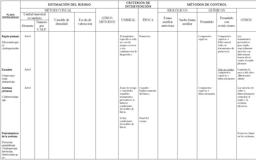 Produccion integrada de olivo control de Repilo Mycocentrospora Escudete Camarosporium Aceituna Jabonosa Colletotrichum Podredumbres de la aceituna Fusarium Cladosporium Geotrichum