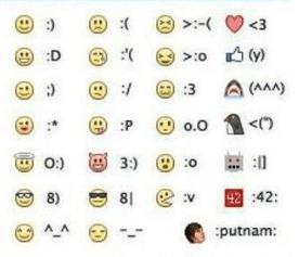 Lista de emoticones y símbolos en cómo hacer caritas en Facebook usando el teclado