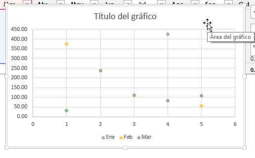 Ejemplo de la gráfica de dispersión creada en cómo hacer una gráfica de dispersión en Excel