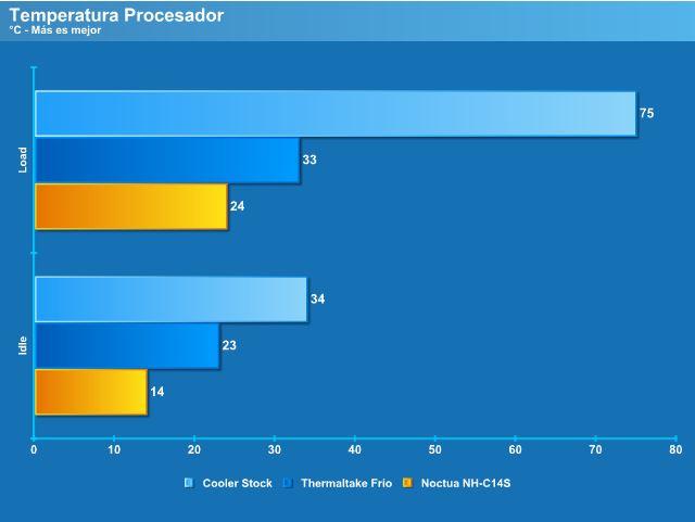 Temperatura CPU