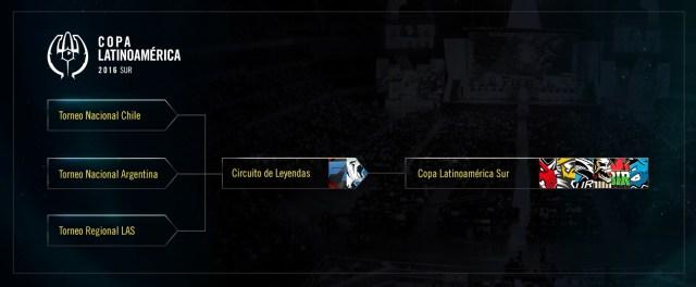 Cronograma - presentación Copa Latinoamérica 2016