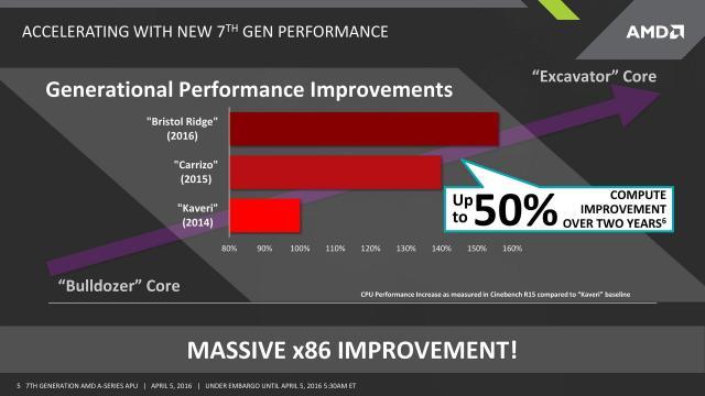 7th Generation AMD A-Series Processors Pre-Announce Press Deck (1)-page-005