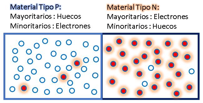 diodo de unión PN