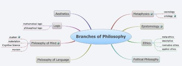 Brainstorm: ferramenta grátis