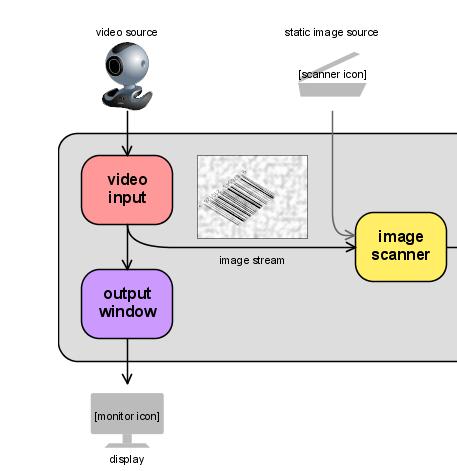 Como ler código de barras com a webcam