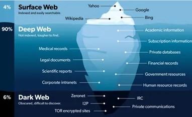 Ecco tutto quello che devi sapere sul Dark Web
