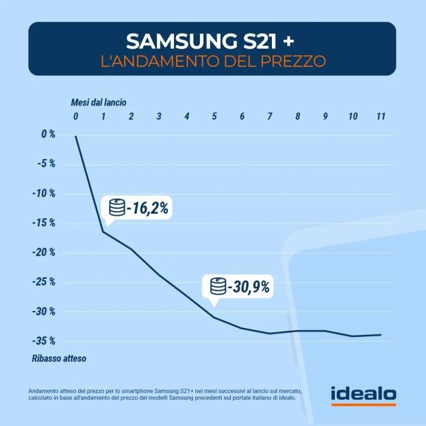 Samsung Galaxy S21 Plus: Analisi sull'andamento del prezzo