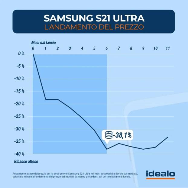 Samsung Galaxy S21 Ultra: Analisi sull'andamento del prezzo