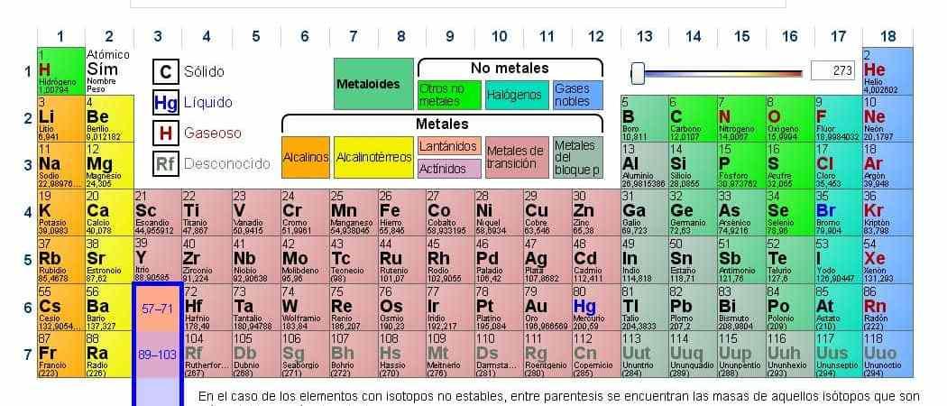 Tabla periódica de los elemementos 2.0- Ciencia, PDI, Recursos TIC