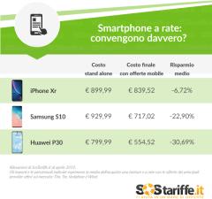 Smartphone a rate, risparmi fino al 30%_ tab 16-04-2019