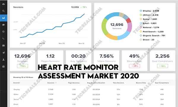 Heart Rate Monitor Assessment Market 2020 – Global Continuous Heart Rate Monitor Market Size