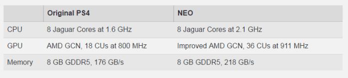 ps4 neo playstation 4: novo console é rico em gráficos e processadores PlayStation 4: Novo console é rico em gráficos e processadores ps4 neo