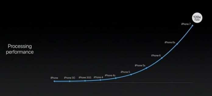 iPhone 7 iphone 7 e iphone 7 plus: saiba tudo sobre os novos smartphones da apple iPhone 7 e iPhone 7 Plus: Saiba tudo sobre os novos smartphones da Apple 07153825434707