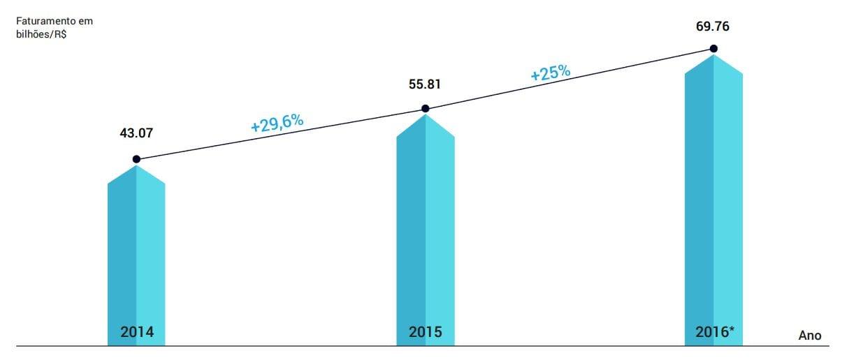 E-commerce e-commerce teve lucro total de r$69 bilhões em 2016
