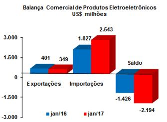 Smartphones importação de smartphones cresce 224% em janeiro Importação de smartphones cresce 224% em Janeiro decon120i