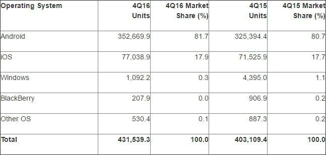 Windows 10 Mobile windows 10 mobile atinge 0,3% de participação e chega à beira da morte