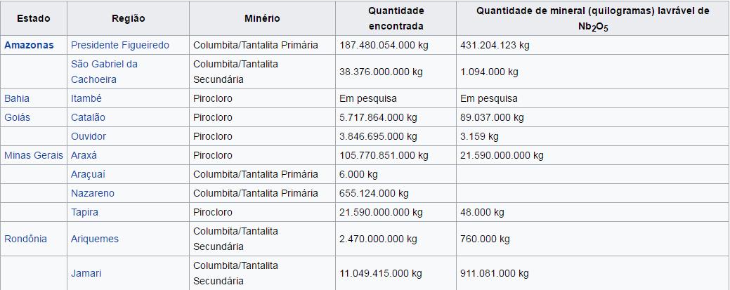 Produtores mundiais de nióbio seria o nióbio a solução econômica para o brasil?