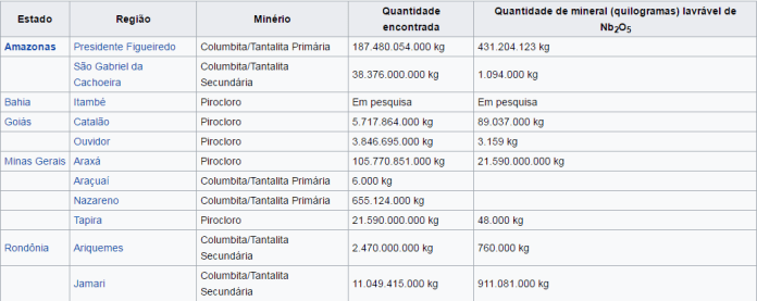 Produtores mundiais de nióbio