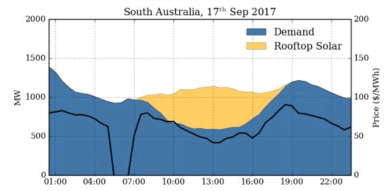 painéis solares  rooftop solar fornece uma geração de 48% de potência energética da austrália do sul Rooftop Solar fornece uma geração de 48% de potência energética da Austrália do Sul screenshot 2017 10 15 05 38 31 1 1861148267