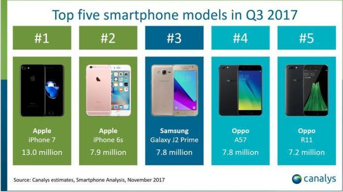 iphone 8 o iphone 7 é o smartphone mais vendido no q3 enquanto o iphone 8 plus fica na frente do iphone 8 O iPhone 7 é o smartphone mais vendido no Q3 enquanto o iPhone 8 Plus fica na frente do iPhone 8 models
