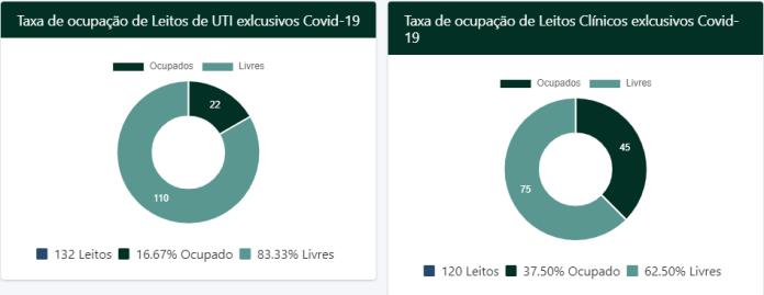 covid-19 ma maranhao  Maranhão tem baixa taxa de ocupação de leitos durante pandemia de covid-19 1