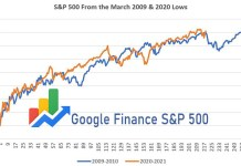 Google Finance S&P 500 - S&P 500 Price, Real-time Quote of Google Finance