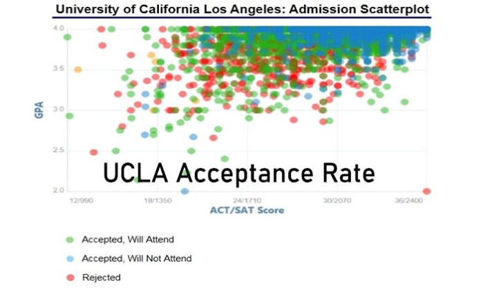 UCLA Acceptance Rate: What It Means and How to Get Accepted