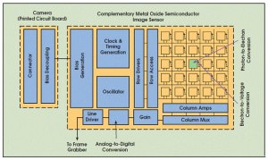 CCD and CMOS Technology