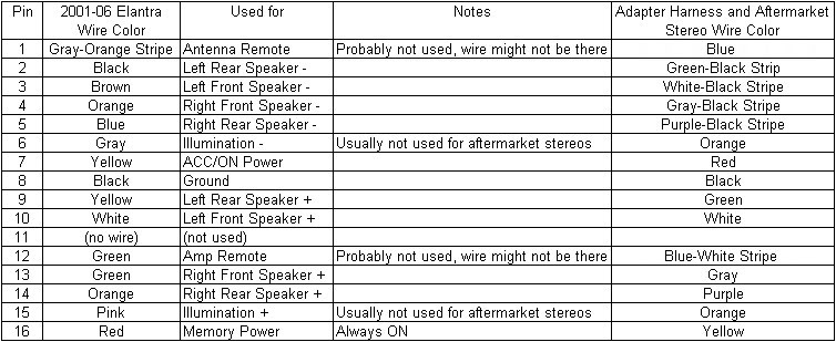 2004 escalade radio wiring diagram 2004 cadillac escalade wiring Renault Megane Radio Wiring Diagram 2004 hyundai sonata wiring diagram car wiring diagram download 2004 escalade radio wiring diagram hyundai radio renault megane radio wiring diagram