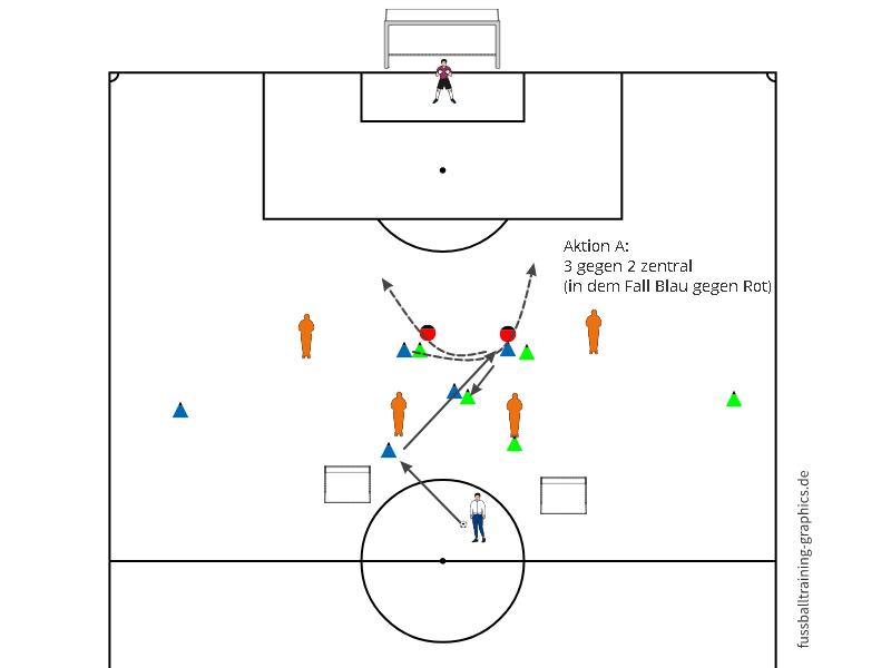 A Torabschluss A: 3 gegen 2 zentral