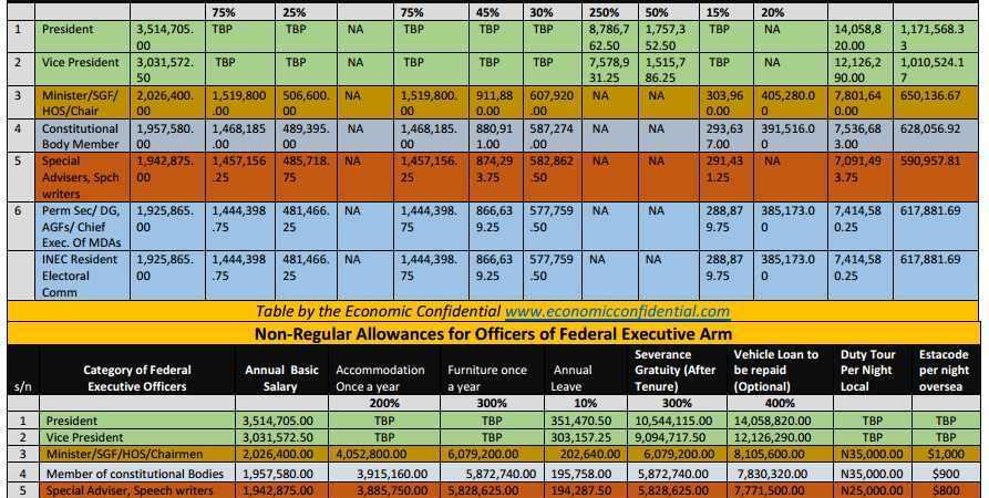 Breakdown of salaries, allowances of Buhari, Osinbajo, ministers, political appointees in Nigeria
