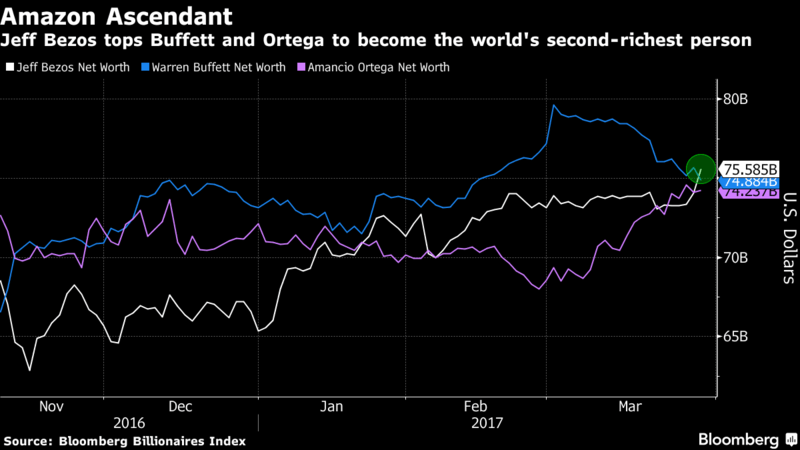 Amazon founder Jeff Bezos now the world's second-richest man, bought Souq and could come for Konga