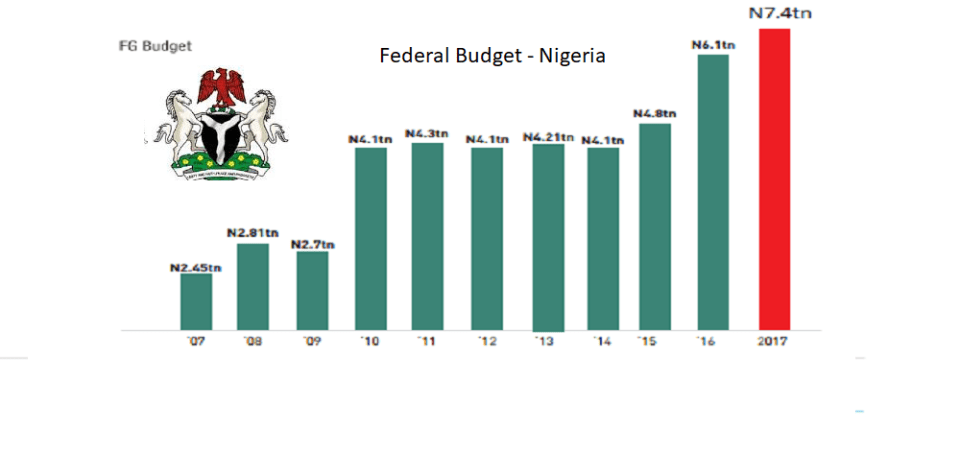 Breakdown Of Nigeria 2017 Federal Budget Signed Into Law (Charts)