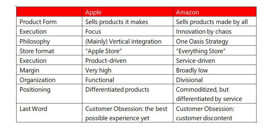 Amazon vs. Apple – The Race to $1 Trillion Valuation