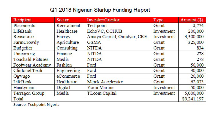 Nigerian Startups Raised $9.3 Million in Q1 2018