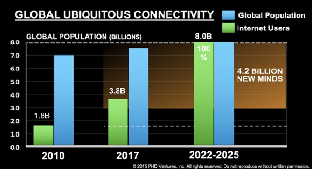 2022 Will Usher The Era Of Wireless Nigeria, Africa